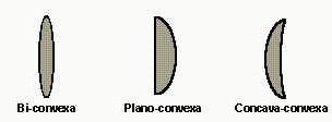 09f67df6a4 Tipos de lentes convergentes